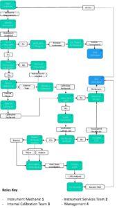 Calibration Process pdf
