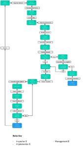 HS Inspection Workflow pdf